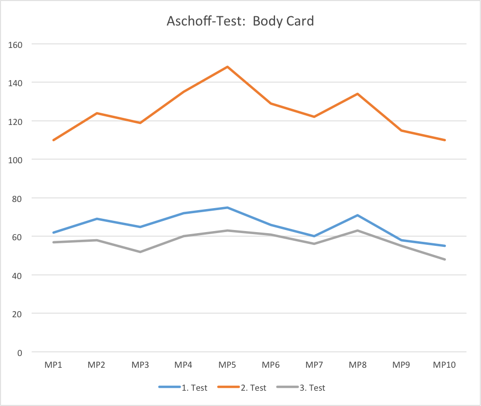 Aschoff Test diagram for the BodyCard