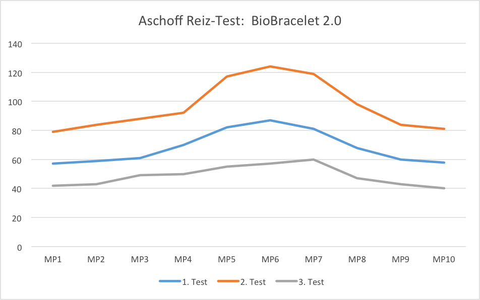 Aschoff Test diagram for the Swiss Harmony BioBracelet 2.0