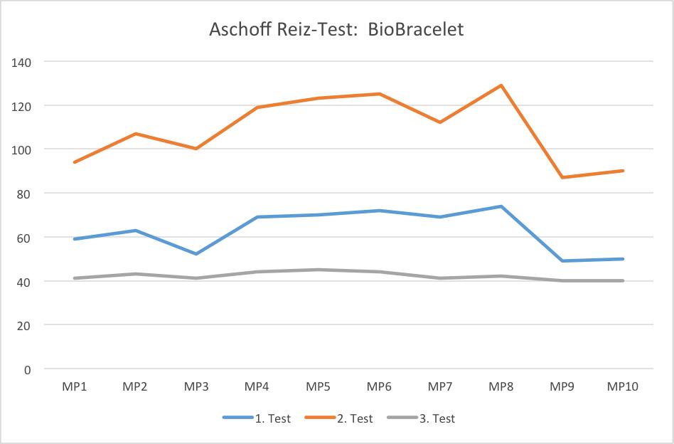 Aschoff Test diagram for the Carbon Swiss Harmony BioBracelet