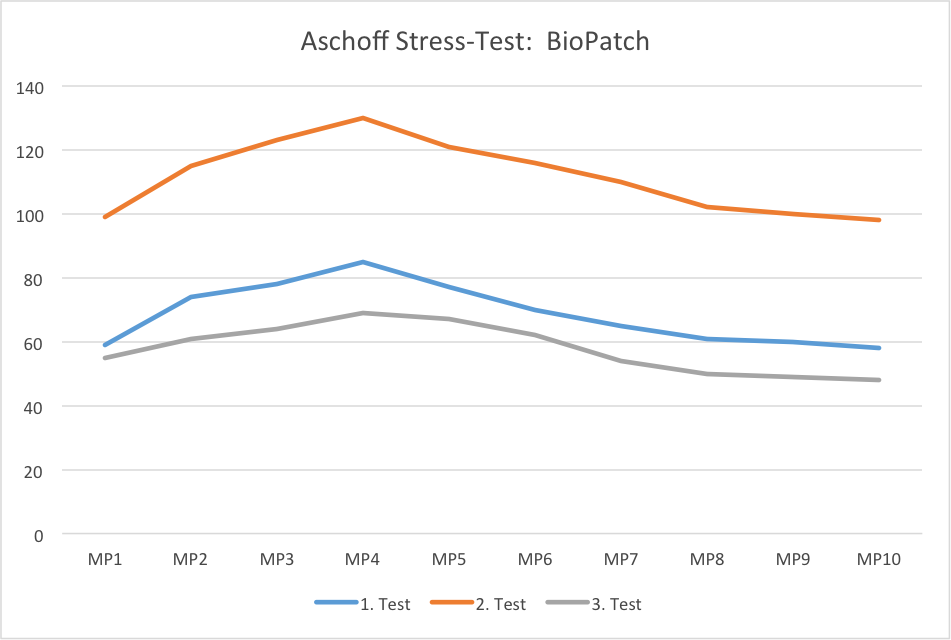 Aschoff Test diagram for the BioPatch