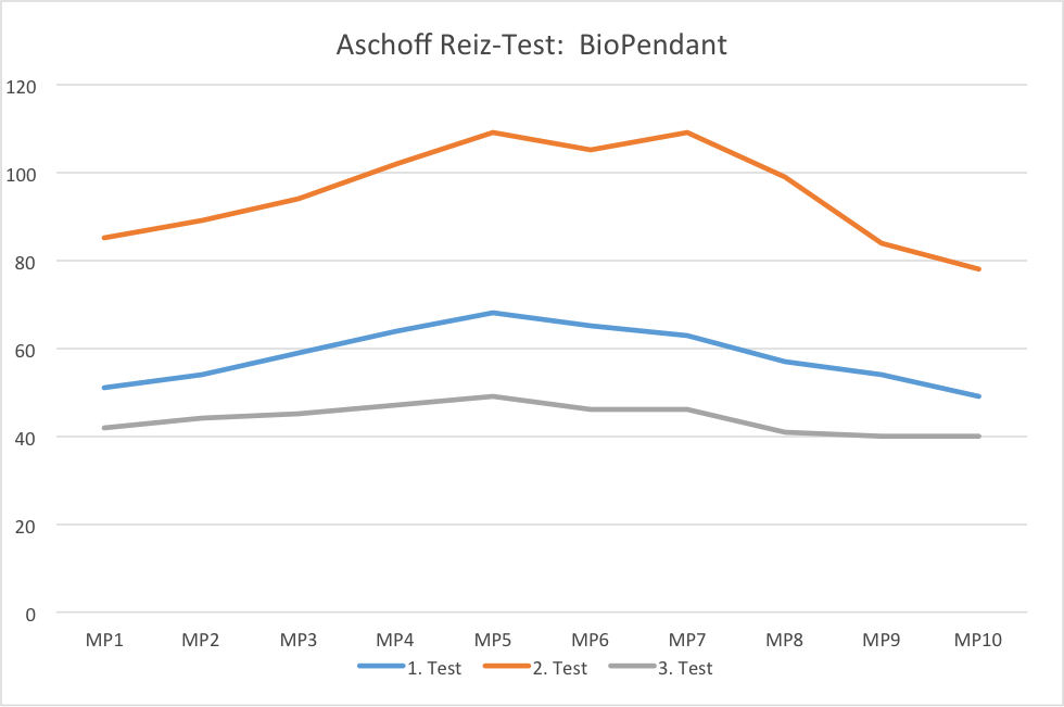 Aschoff Test diagram for the BioPendant
