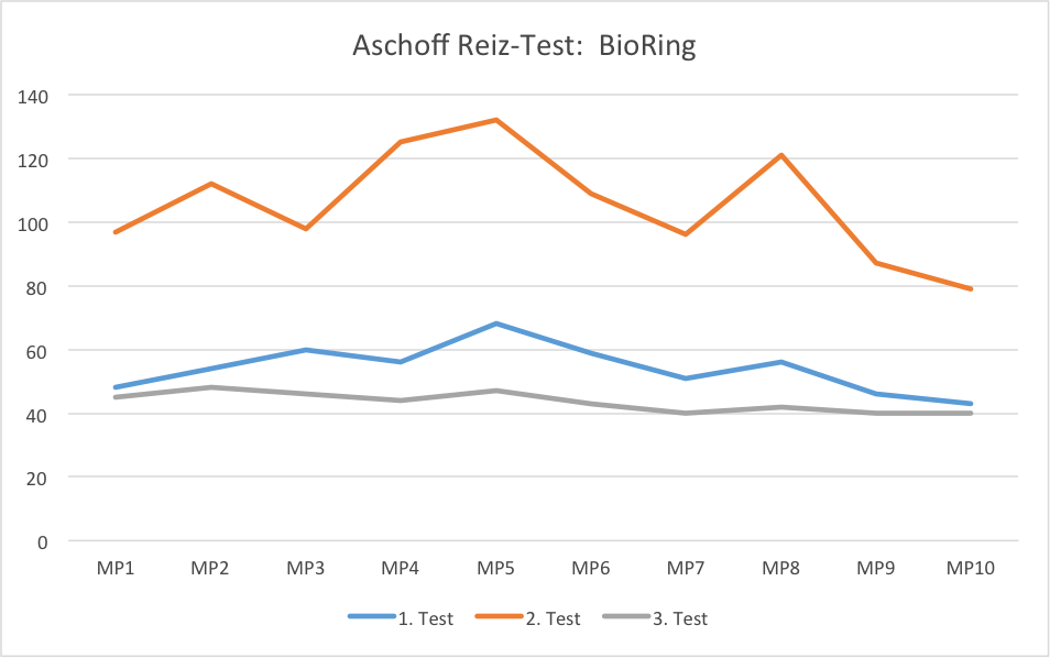Aschoff Test diagram for the BioRing